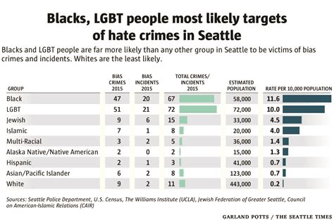 Hate crime reports against blacks, LGBT people double in