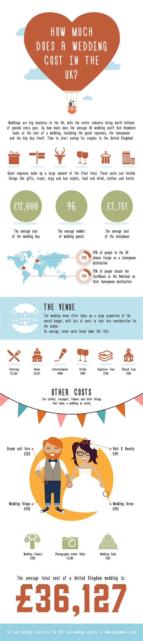How Much Does A Wedding Cost In The UK? | Visual