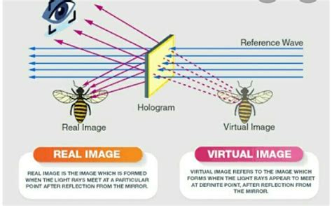 mention the differences between real image and virtual