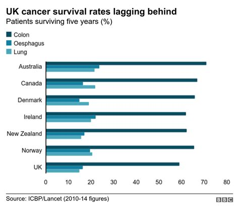 Cancer survival in the UK improving, but lagging behind